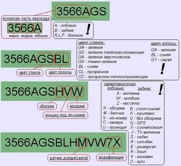Обозначение маркировки автостекол